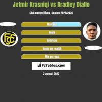 Jetmir Krasniqi vs Bradley Diallo h2h player stats