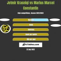 Jetmir Krasniqi vs Marius Marcel Constantin h2h player stats