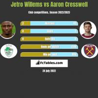 Jetro Willems vs Aaron Cresswell h2h player stats