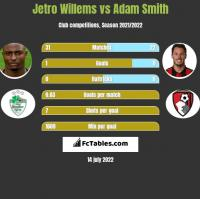 Jetro Willems vs Adam Smith h2h player stats