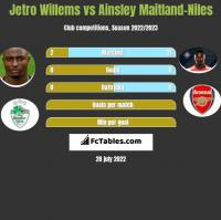 Jetro Willems vs Ainsley Maitland-Niles h2h player stats