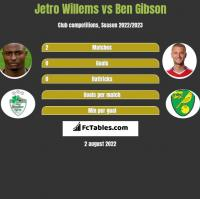 Jetro Willems vs Ben Gibson h2h player stats