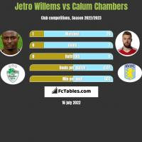 Jetro Willems vs Calum Chambers h2h player stats