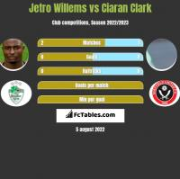 Jetro Willems vs Ciaran Clark h2h player stats
