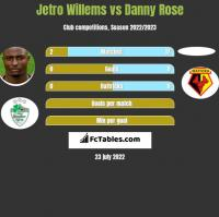 Jetro Willems vs Danny Rose h2h player stats