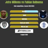 Jetro Willems vs Fabian Balbuena h2h player stats