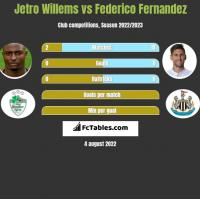 Jetro Willems vs Federico Fernandez h2h player stats