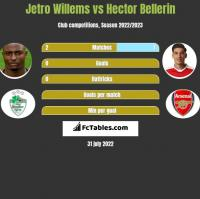 Jetro Willems vs Hector Bellerin h2h player stats