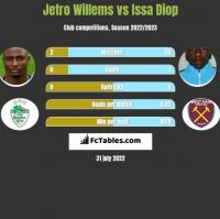 Jetro Willems vs Issa Diop h2h player stats