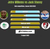 Jetro Willems vs Jack Stacey h2h player stats