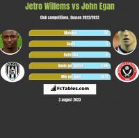 Jetro Willems vs John Egan h2h player stats