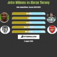 Jetro Willems vs Kieran Tierney h2h player stats