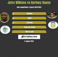 Jetro Willems vs Kortney Hause h2h player stats