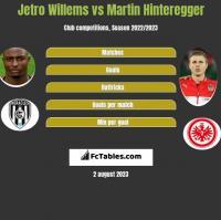 Jetro Willems vs Martin Hinteregger h2h player stats