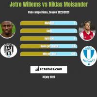 Jetro Willems vs Niklas Moisander h2h player stats