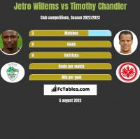 Jetro Willems vs Timothy Chandler h2h player stats