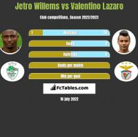 Jetro Willems vs Valentino Lazaro h2h player stats