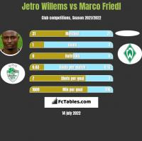 Jetro Willems vs Marco Friedl h2h player stats