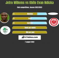 Jetro Willems vs Obite Evan Ndicka h2h player stats