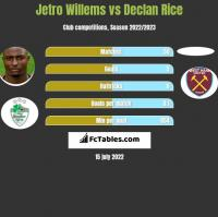 Jetro Willems vs Declan Rice h2h player stats