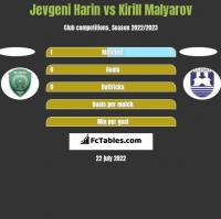 Jevgeni Harin vs Kirill Malyarov h2h player stats