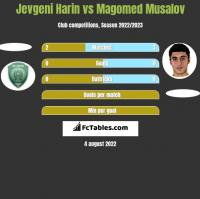 Jevgeni Harin vs Magomed Musalov h2h player stats