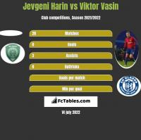 Jevgeni Harin vs Wiktor Wasin h2h player stats