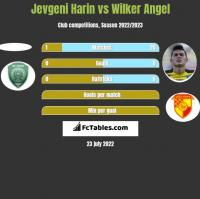 Jevgeni Harin vs Wilker Angel h2h player stats