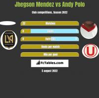 Jhegson Mendez vs Andy Polo h2h player stats