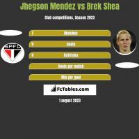 Jhegson Mendez vs Brek Shea h2h player stats