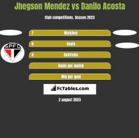 Jhegson Mendez vs Danilo Acosta h2h player stats