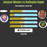 Jhegson Mendez vs Darlington Nagbe h2h player stats