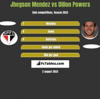 Jhegson Mendez vs Dillon Powers h2h player stats