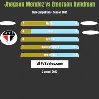 Jhegson Mendez vs Emerson Hyndman h2h player stats