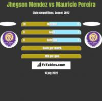 Jhegson Mendez vs Mauricio Pereira h2h player stats