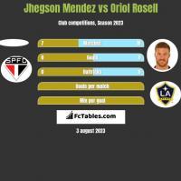 Jhegson Mendez vs Oriol Rosell h2h player stats