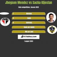 Jhegson Mendez vs Sacha Kljestan h2h player stats