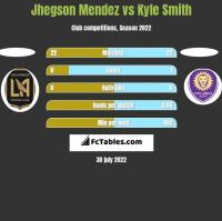 Jhegson Mendez vs Kyle Smith h2h player stats