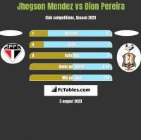 Jhegson Mendez vs Dion Pereira h2h player stats