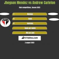 Jhegson Mendez vs Andrew Carleton h2h player stats