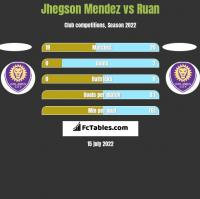 Jhegson Mendez vs Ruan h2h player stats