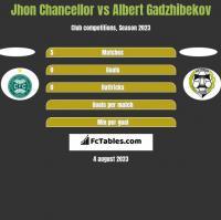 Jhon Chancellor vs Albert Gadzhibekov h2h player stats