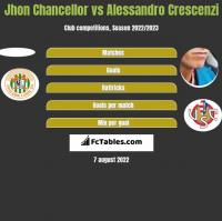 Jhon Chancellor vs Alessandro Crescenzi h2h player stats