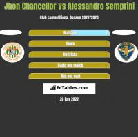 Jhon Chancellor vs Alessandro Semprini h2h player stats