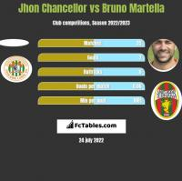 Jhon Chancellor vs Bruno Martella h2h player stats