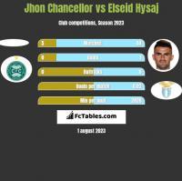 Jhon Chancellor vs Elseid Hysaj h2h player stats