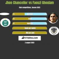 Jhon Chancellor vs Faouzi Ghoulam h2h player stats