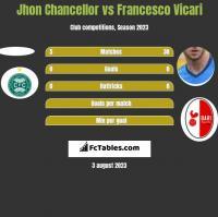Jhon Chancellor vs Francesco Vicari h2h player stats