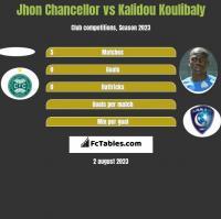 Jhon Chancellor vs Kalidou Koulibaly h2h player stats