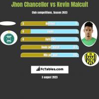 Jhon Chancellor vs Kevin Malcuit h2h player stats